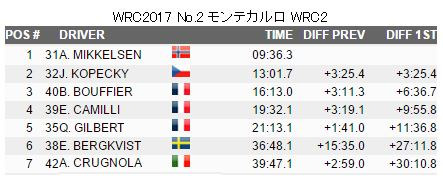 Wrc2017_result_01_wrc2