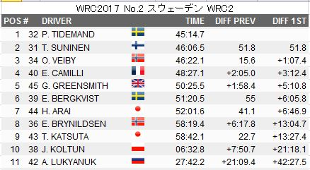 Wrc2017_result_02_wrc2